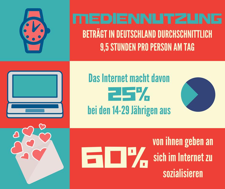 Infografik über Mediennutzung und digitale Sozialisation in Deutschland